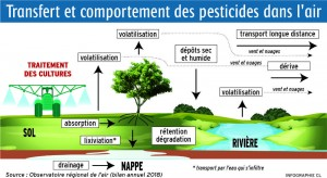 pesticides-dans-lair